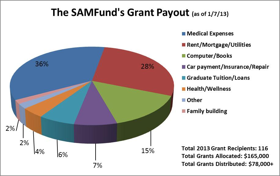 The SAMFund Grant Payout 010713